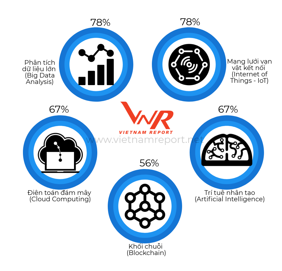 Công bố Top Doanh nghiệp công nghệ Việt Nam uy tín năm 2018