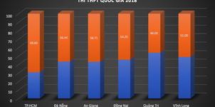 63 tỉnh, thành công bố điểm thi THPT quốc gia 2018