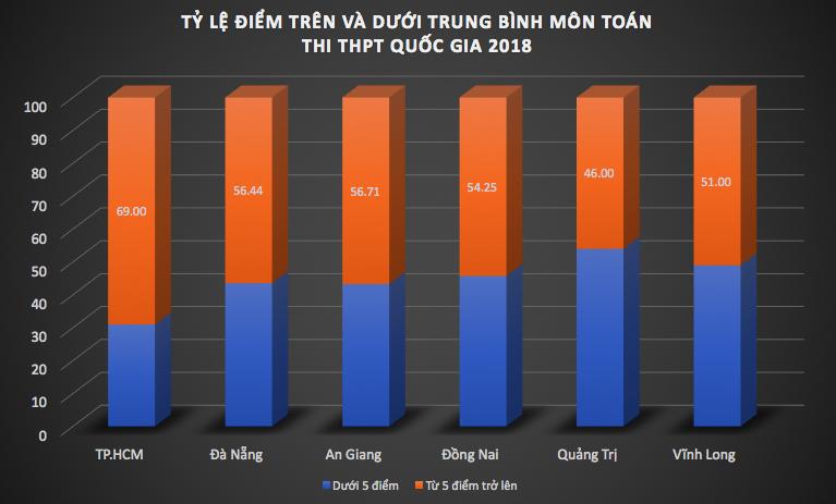 Tra cứu điểm thi THPT quốc gia 2018 môn toán
