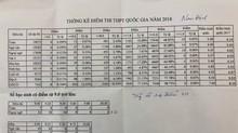 Nam Định chỉ có 14 điểm 10, điểm bình quân thấp hơn năm ngoái