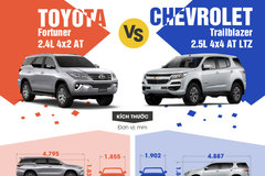 Chọn SUV máy dầu: Toyota Fortuner hay Chevrolet Trailblazer?