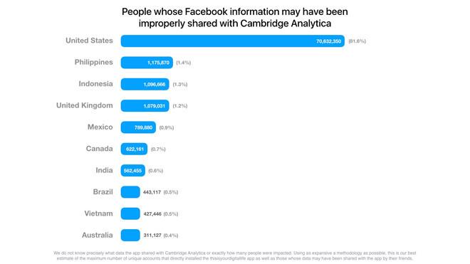 Facebook bị phạt nửa triệu bảng tại Anh