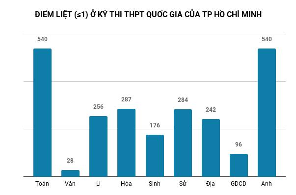 Phổ điểm các môn thi THPT quốc gia 2018 ở TP.HCM