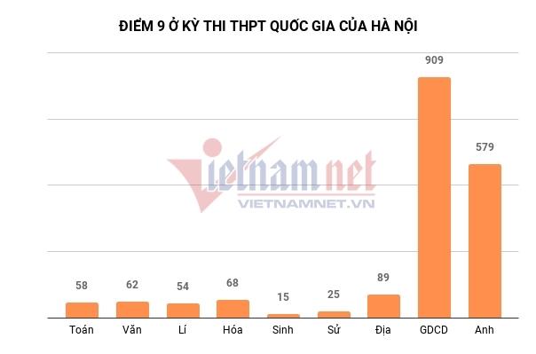 Hà Nội có 46 điểm 10, vắng bóng Toán và Văn