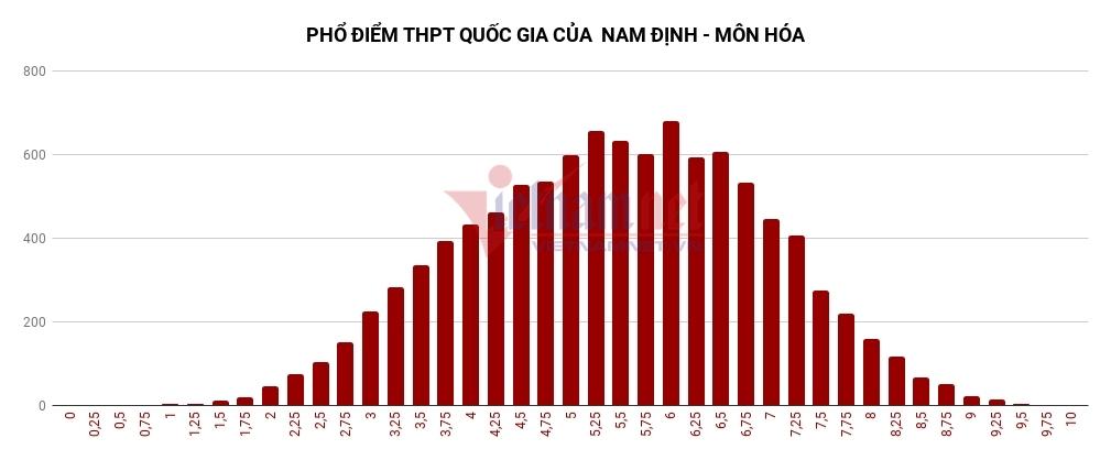 Phổ điểm thi THPT quốc gia năm 2018 của Nam Định
