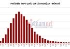 Nghệ An không có điểm 10 môn Toán, gần 1.800 bài thi Văn từ 8 trở lên