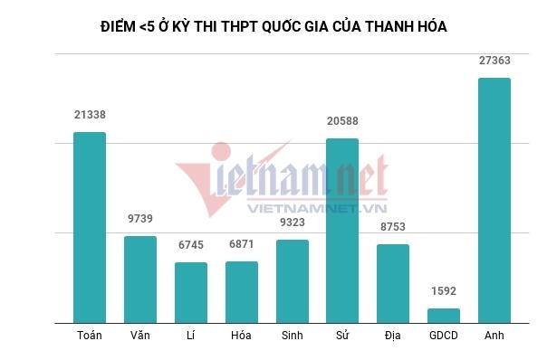 Thi THPT quốc gia 2018: Thanh Hóa có 9 điểm 10 Giáo dục Công dân