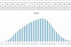 Môn Toán cả nước có 2 điểm 10, trung bình môn là 4.86
