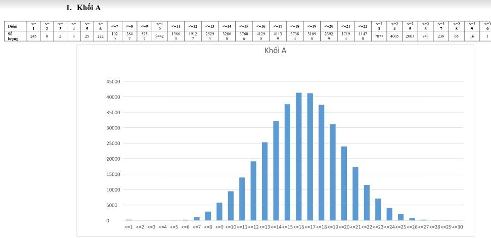 Điểm trung bình của các khối xét tuyển đại học hầu hết là 15