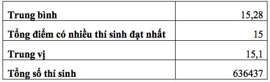 Phổ điểm,Điểm thi THPT quốc gia 2018,Điểm thi,Thi THPT quốc gia