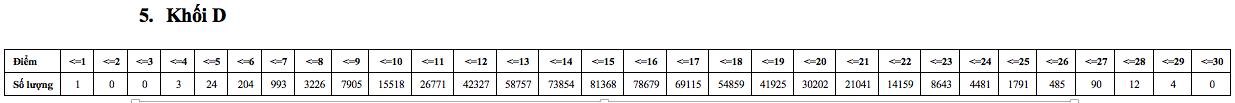 Khối D có 4 thí sinh điểm cao nhất là 29, phổ điểm từ 12-19