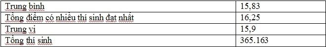 Phổ điểm theo khối thi,Điểm thi THPT quốc gia,thi THPT quốc gia 2018