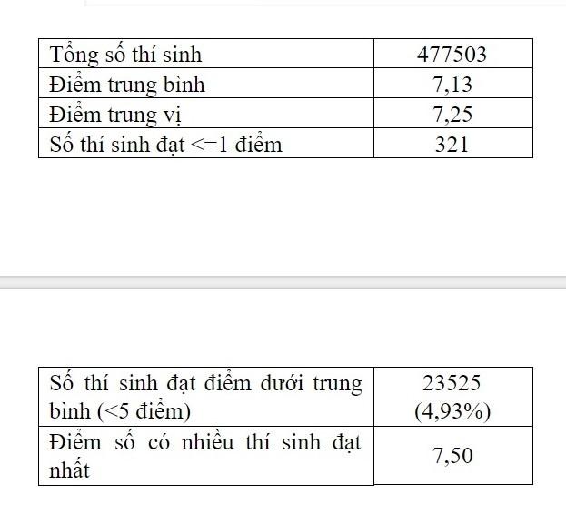 95% thí sinh điểm trên 5, điểm trung bình môn Giáo dục công dân là 7.1