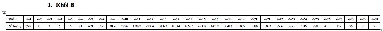 Phổ điểm thi THPT quốc gia khối B chính thức của Bộ GD-ĐT