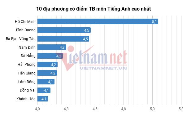 Hà Nam có điểm trung bình thi THPT quốc gia 2018 cao nhất cả nước