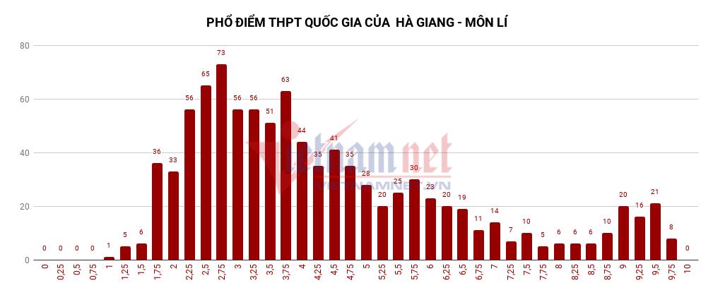 điểm thi THPT quốc gia 2018,Phổ điểm,Thi THPT quốc gia,Điểm thi,Điểm thi THPT quốc gia ở Hà Giang,Điểm thi bất thường ở Hà Giang