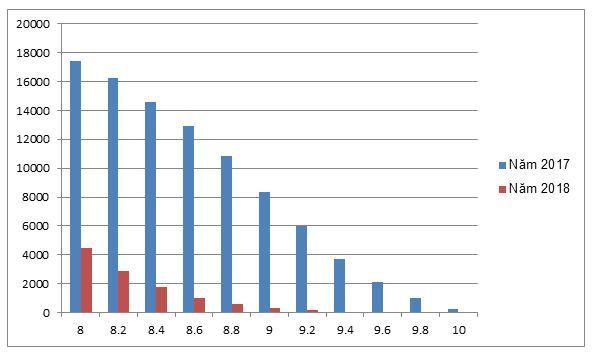 Đề thi toán THPT quốc gia năm nào chuẩn hơn?