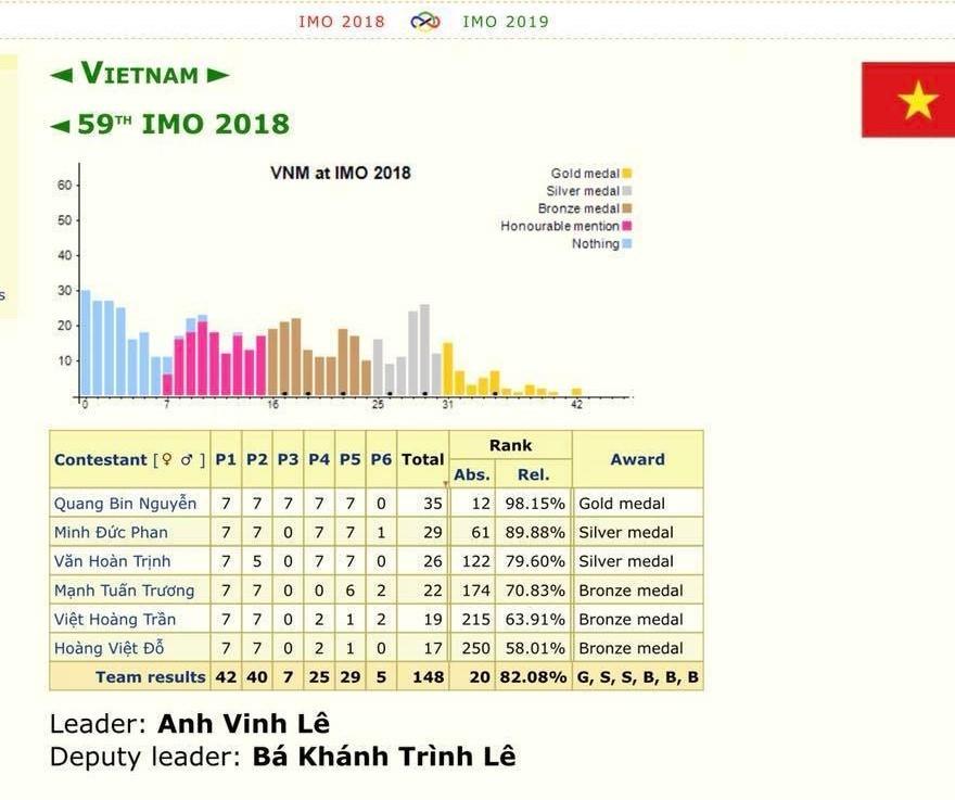 Việt Nam đạt 1 HC Vàng, 2 HC Bạc và 3 HC Đồng Olympic Toán quốc tế