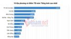 TP.HCM và Hà Nội dẫn đầu điểm trung bình môn Tiếng Anh năm 2018