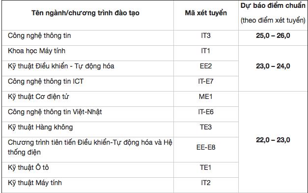 Trường ĐH Bách khoa Hà Nội công bố điểm chuẩn dự kiến các mã ngành
