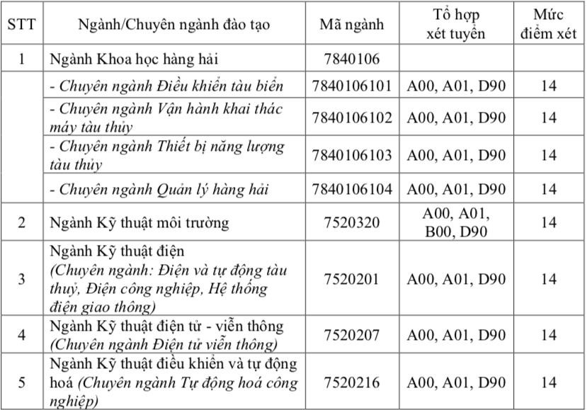 Điểm sàn xét tuyển Trường ĐH Giao thông vận tải TP.HCM từ 14-16