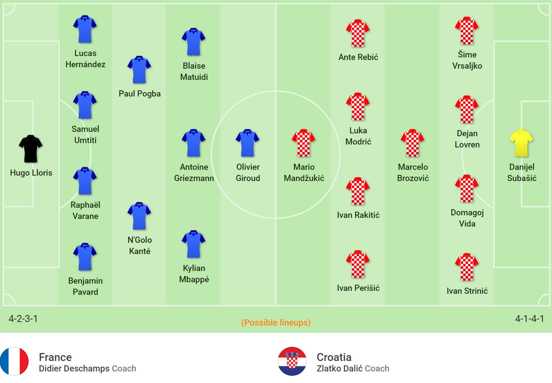 Pháp,Croatia,Pháp vs Croatia,nhận định bóng đá,chung kết World Cup