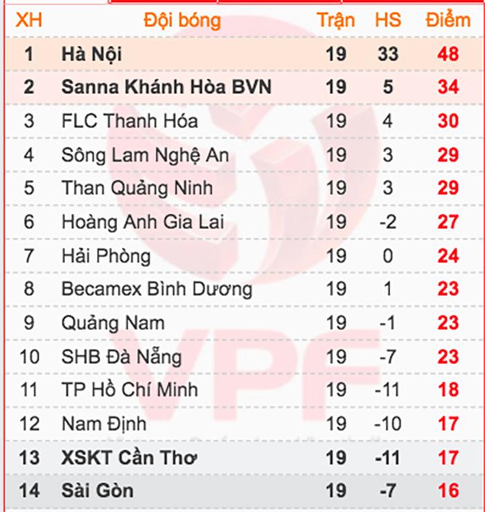 CLB Hà Nội chia điểm với Nam Định trong trận đấu khó tin