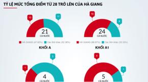Những kết quả bất thường trong bài thi THPT quốc gia 2018 của Hà Giang