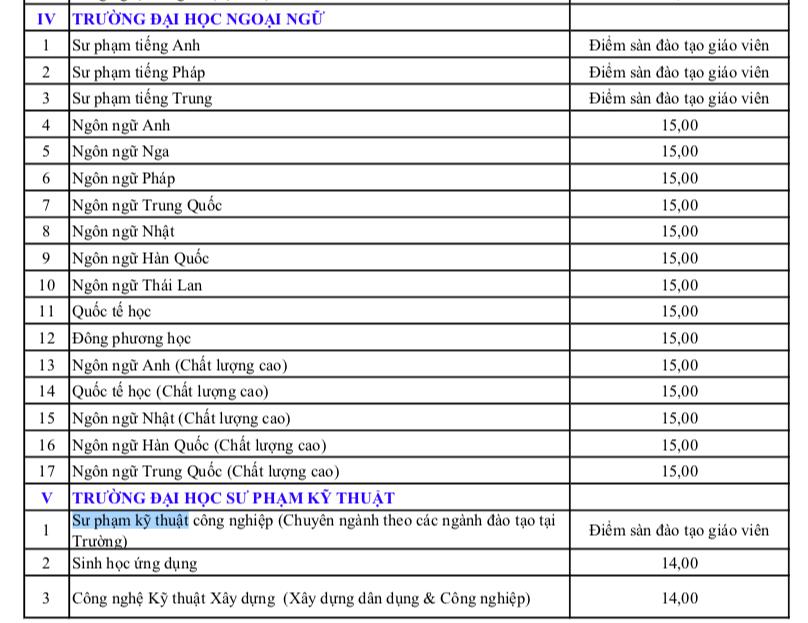 Điểm sàn xét tuyển vào ĐH Đà Nẵng từ 14-19