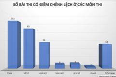 """Hơn 330 bài thi THPT quốc gia bị nâng """"khống"""" từ 1 đến 8,75 điểm"""