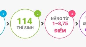 Công bố sai phạm thi THPT quốc gia 2018 ở Hà Giang