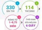 Thí sinh Hà Giang có điểm cao thành trượt tốt nghiệp sau rà soát bất thường