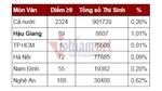 Hậu Giang, Cao Bằng vượt trội điểm 9 môn Ngữ văn thi THPT quốc gia