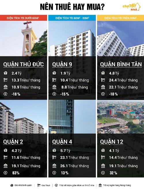 Nhà đất Tp.HCM: quận Bình Tân tăng giá 20%