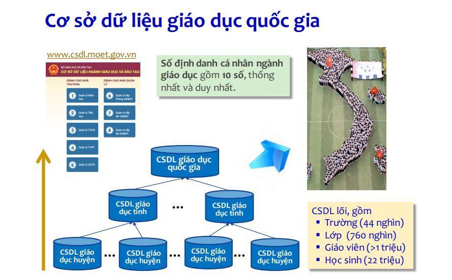 Kinh tế số,Chính phủ số,Chính phủ điện tử,Cơ sở dữ liệu quốc gia,Hạ tầng số,Cách mạng công nghiệp 4.0