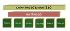 Hạ tầng số: Nền tảng cho CMCN 4.0 ở Việt Nam