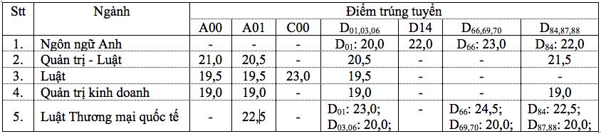 Điểm chuẩn Trường ĐH Luật TP.HCM cao nhất 24,5
