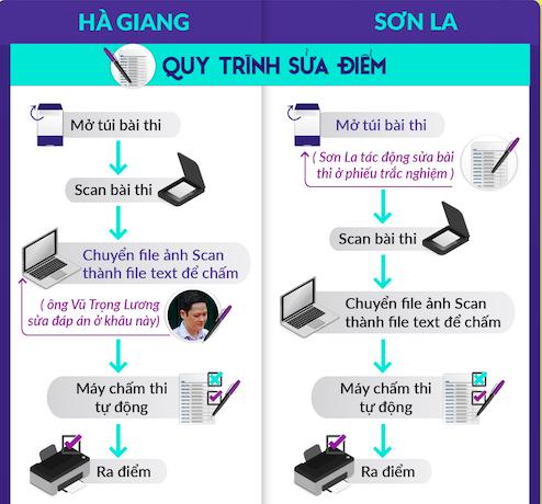 Sẽ khôi phục được dữ liệu bài thi của Sơn La?