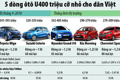 5 dòng ô tô nhỏ giá mềm dưới 400 triệu bán tại Việt Nam