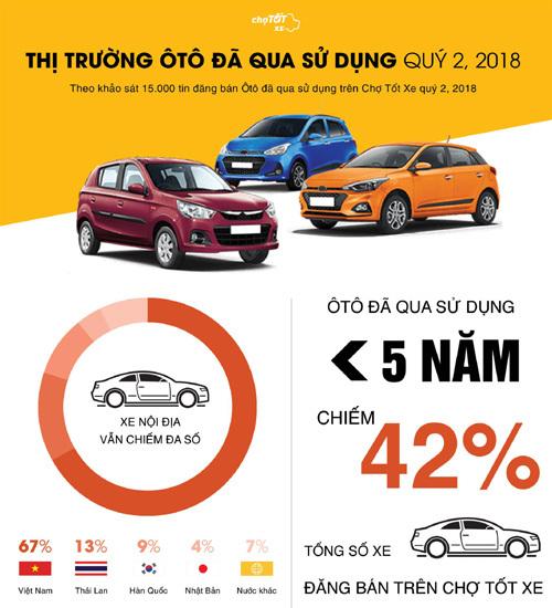 Quý II/2018: Giá ô tô cũ giảm, nhu cầu mua tăng