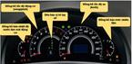 Ý nghĩa các ký hiệu, đèn cảnh báo trên xe ô tô