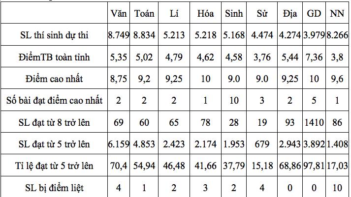 Tây Ninh có 3 bài tự luận thi THPT quốc gia thay đổi điểm sau phúc khảo