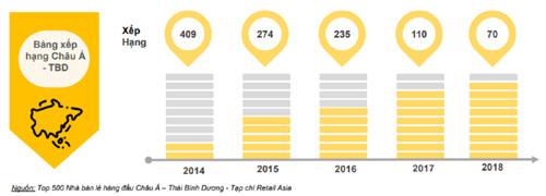 Thế Giới Di Động tăng bậc trong bảng xếp hạng của Retail Asia