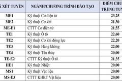 Điểm chuẩn Trường ĐH Bách khoa Hà Nội năm 2018