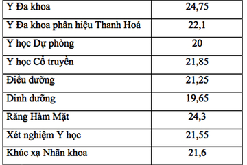 Điểm chuẩn ĐH Y Hà Nội: Từ 18,1 đến 24,75 điểm