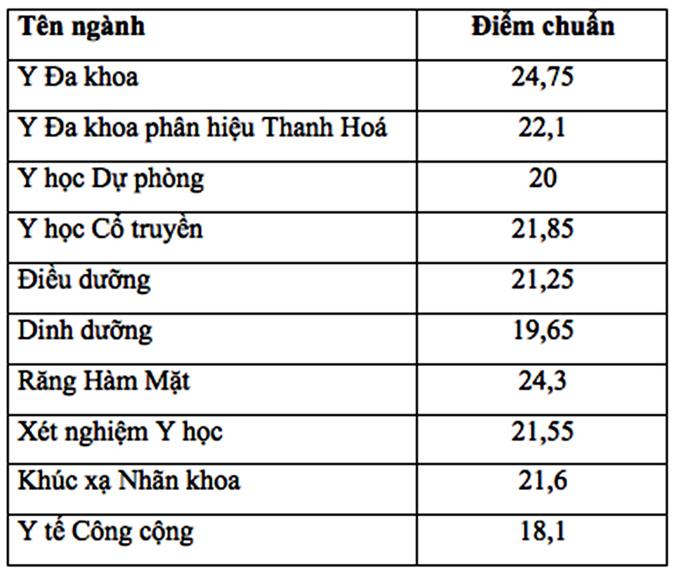 Điểm chuẩn đại học Y Hà Nội