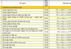 Công bố điểm chuẩn 9 trường, khoa thuộc ĐH Đà Nẵng