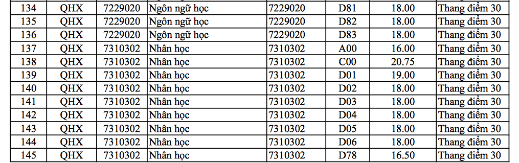 ĐH Khoa học xã hội nhân văn Hà Nội có điểm chuẩn cao nhất là 25