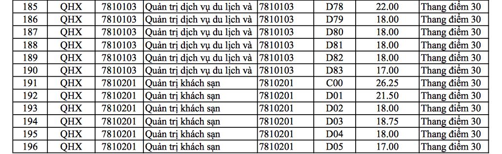 Điểm chuẩn đại học,ĐH Khoa học Xã hội và Nhân văn Hà Nội