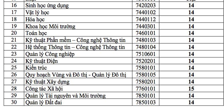 Điểm chuẩn Trường ĐH Thủ Dầu Một cao nhất 19,5